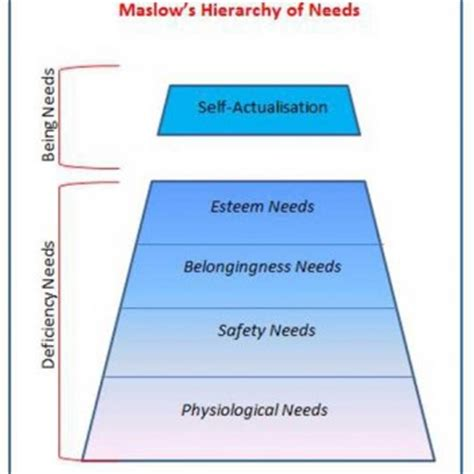 Examplification Essay Maslows Hierarchy Of Needs Essay   Words  Avsab Online The Yellow Wallpaper Analysis Essay also Essay Questions For Lord Of The Flies Abraham Maslow Hierarchy Needs Essay 500 Word Essay Sample